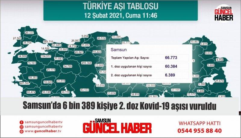 Samsun'da 6 bin 389 kişiye 2. doz Kovid-19 aşısı vuruldu