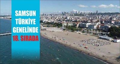 SAMSUN TÜRKİYE GENELİNDE 18. SIRADA